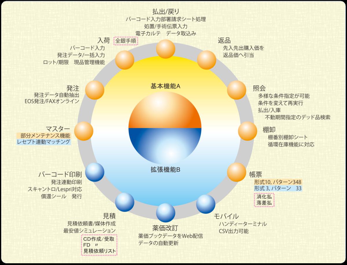 medi-circle